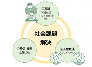 LFA活動図