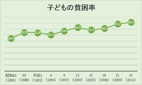 子どもの貧困率グラフ