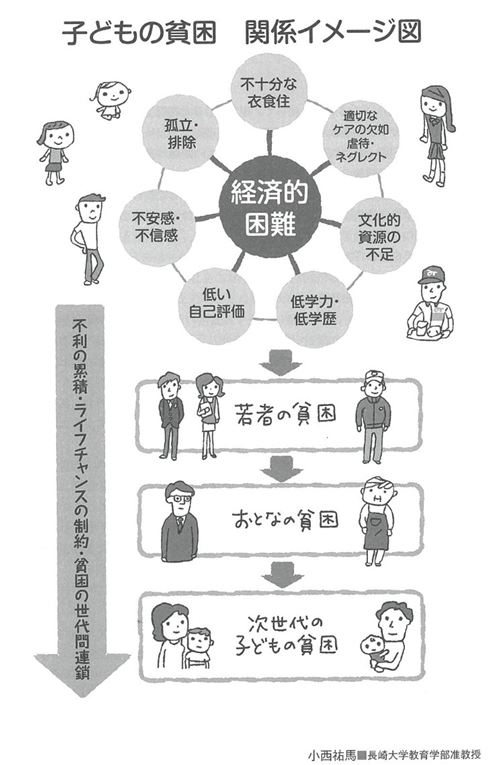 子どもの貧困関係イメージ図(『子どもの貧困白書』より編集版)