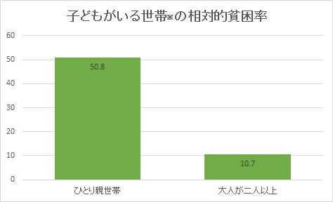 子どもがいる世帯の相対的貧困率(ひとり対ふたり)