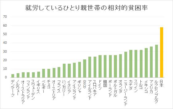 就労しているひとり親世帯の相対的貧困率(OECD比較)