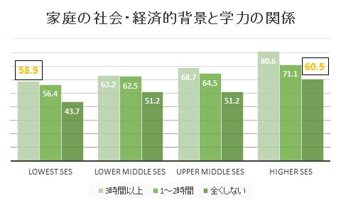学ぶことは当たり前ではないー日本にもある教育格差 | Learning for ...