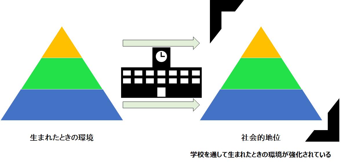 学校によって固定化される階層