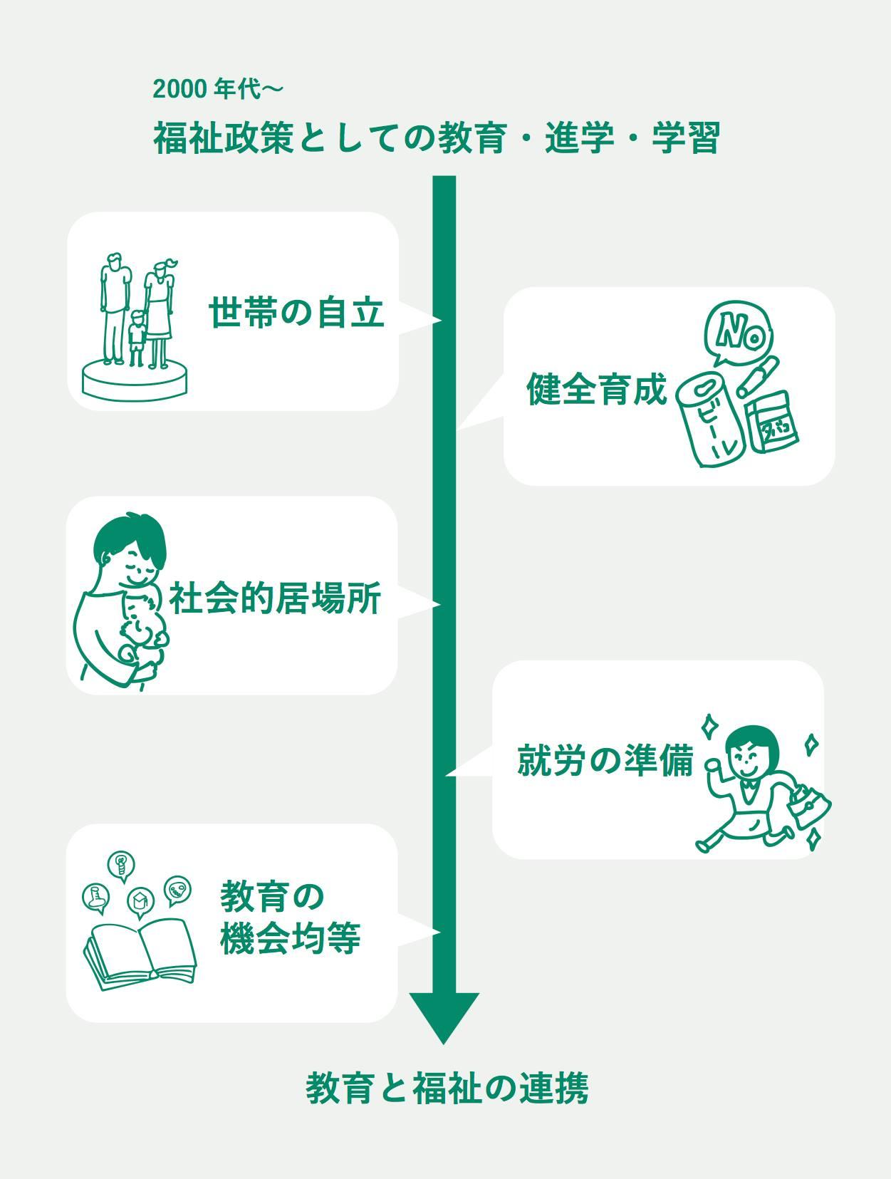学習支援事業の変遷